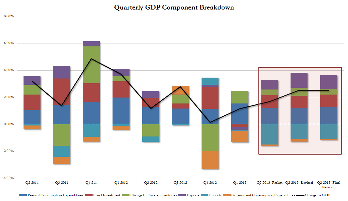 GDP Q2 FINAL by components