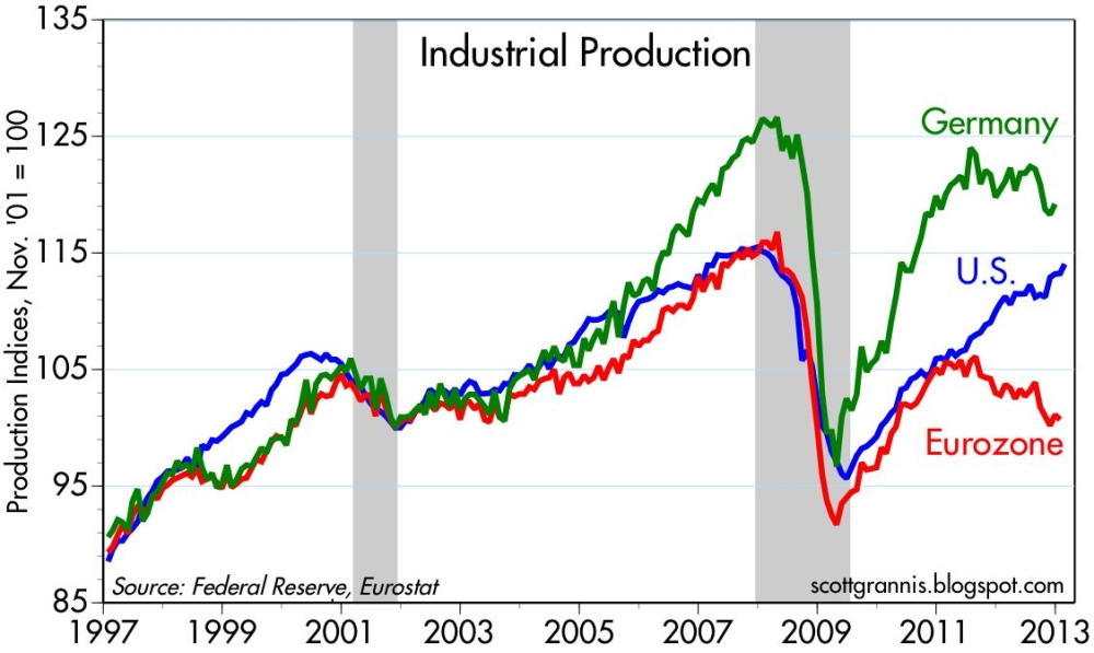 Industrial Production Germany vs. US vs. Eurozone