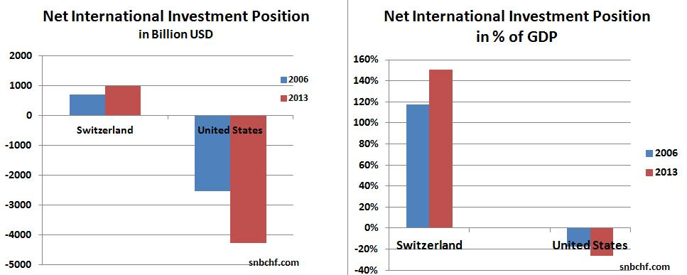 Net International Investment Position in % of GDP Switzerland United States