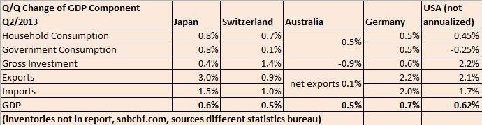 Swiss Q2 GDP vs. Australia, Japan, Germany