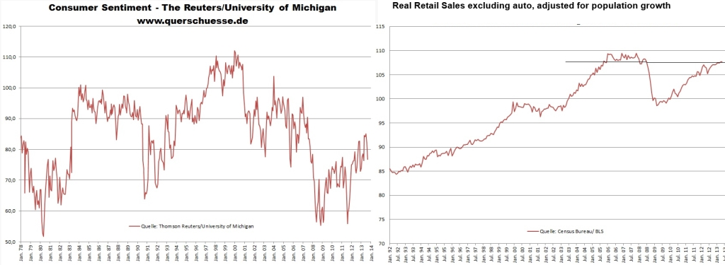 Retail Sales and Michigan September 2013