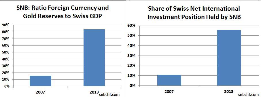 snb balance vs. swiss net international investment positions vs. gdp