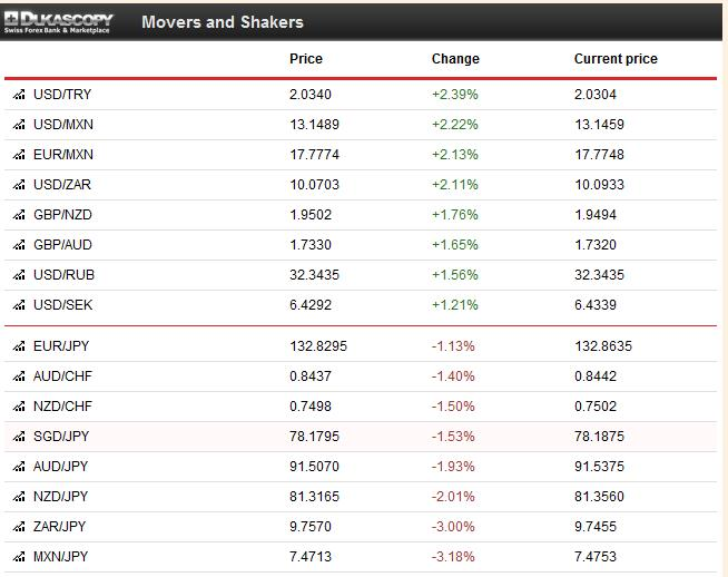 Weekly FX Price Movements September 23-27