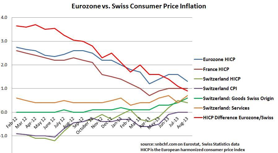 Switzerland Swiss CPI vs. Eurozone InflationAugust 2013