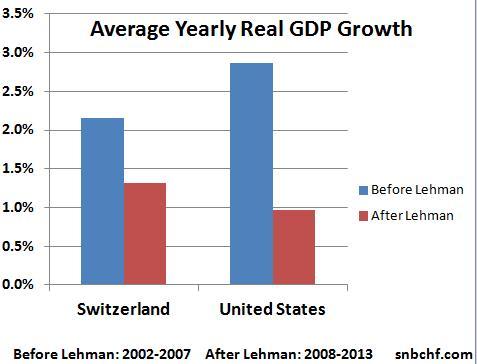 Yearly GDP Growth Switzerland United States