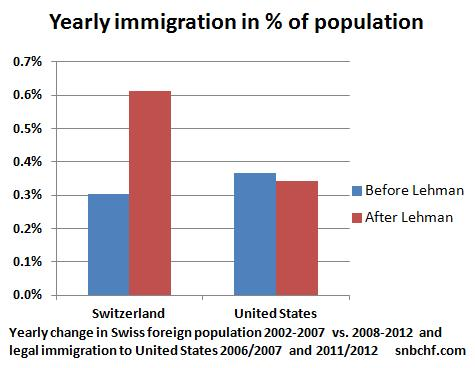 Yearly Immigration to Switzerland United States 2013 2002