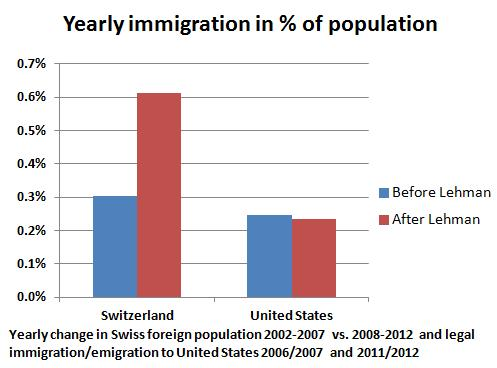 Yearly Immigration Switzerland and United States