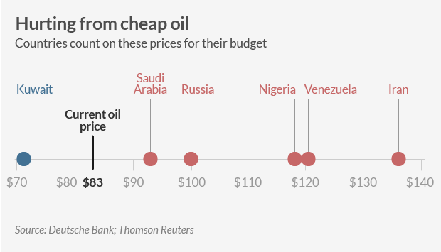 Cheap oil and OPEC fiscal need