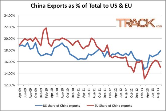 China Export Share in US Eurozone