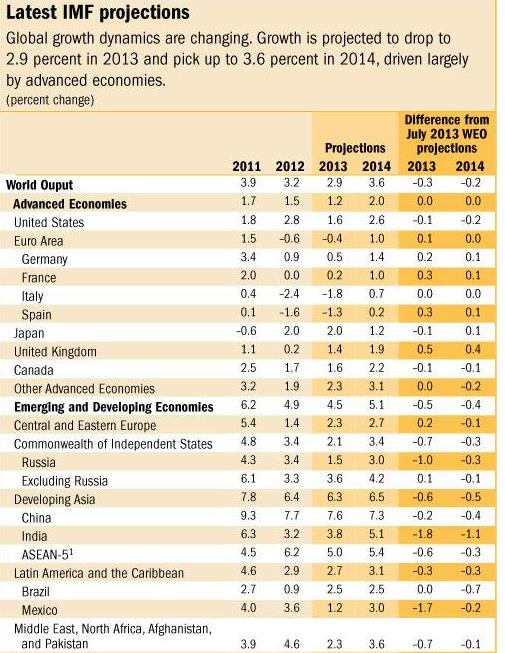 IMF Growth Forecast October 08 2013