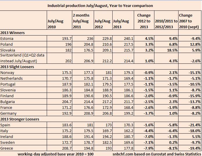 Industrial Production 2007-2013 Eurozone Switzerland