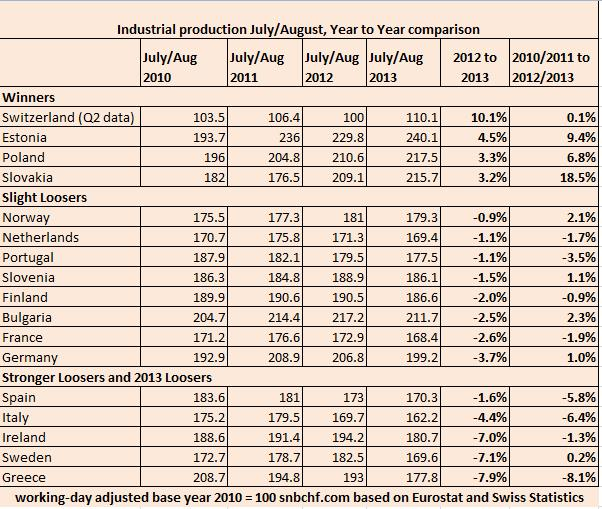 Industrial Production 2010-2013