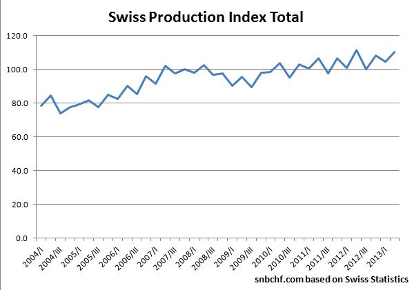 Industrial Production Switzerland
