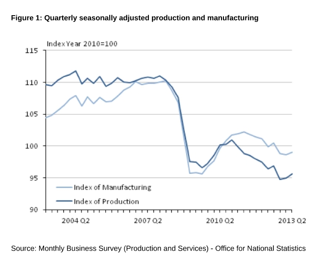 Industrial Production UK by August 2013