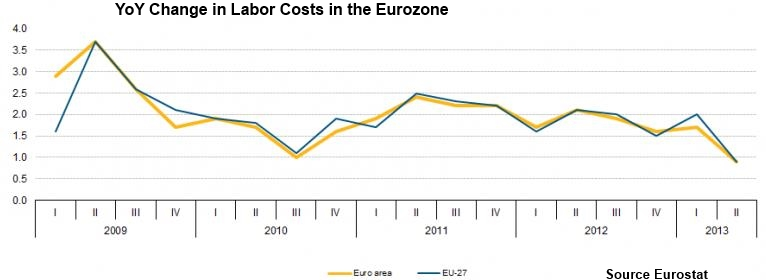 Labor costs Q2 2013 Euro zone