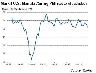 Markit Manufacturing PMI October 2013