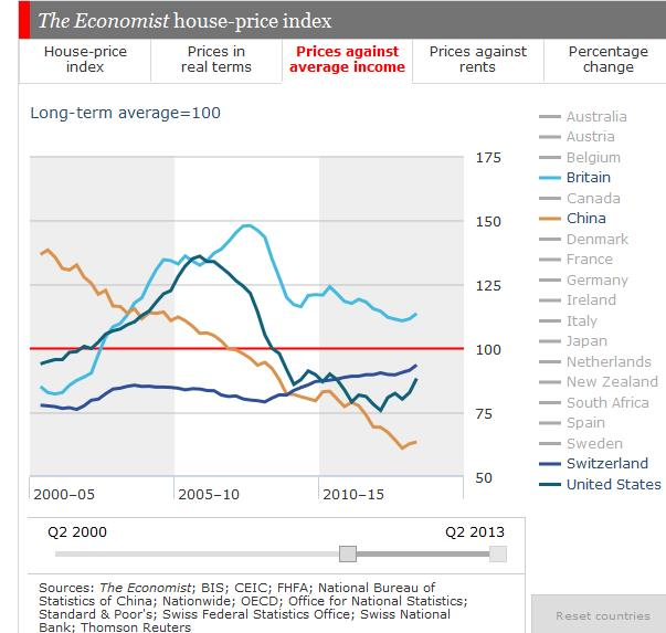 House Prices against income China US Britain