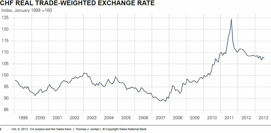 Real Effective Exchange Rate CHF October 2013