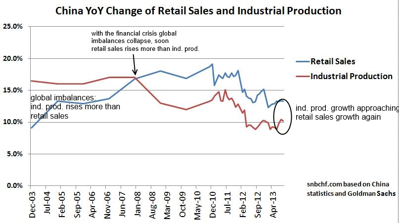 Chinese Retail Sales vs. Industrial Production