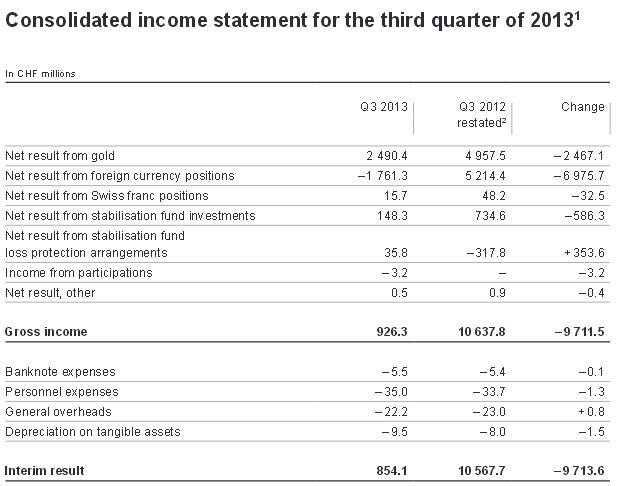 snb swiss national bank profit and loss q3 2013