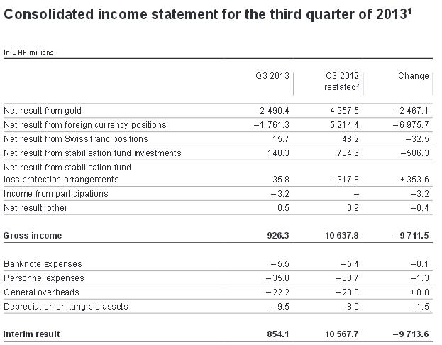SNB Swiss national bank Profit and LossQ3 2013