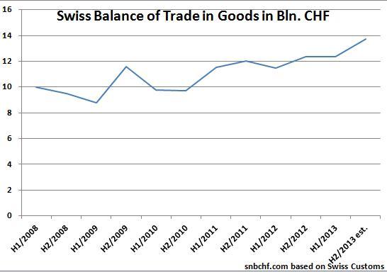Swiss Trade Balance 2008-2013