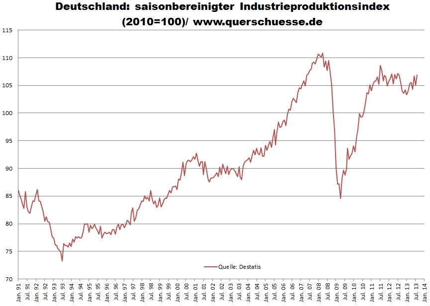 German industrial production seasonally adjusted