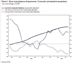 Balance of Payments September 2013 Eurozone