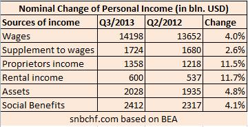 Components of Personal Income United States and Change