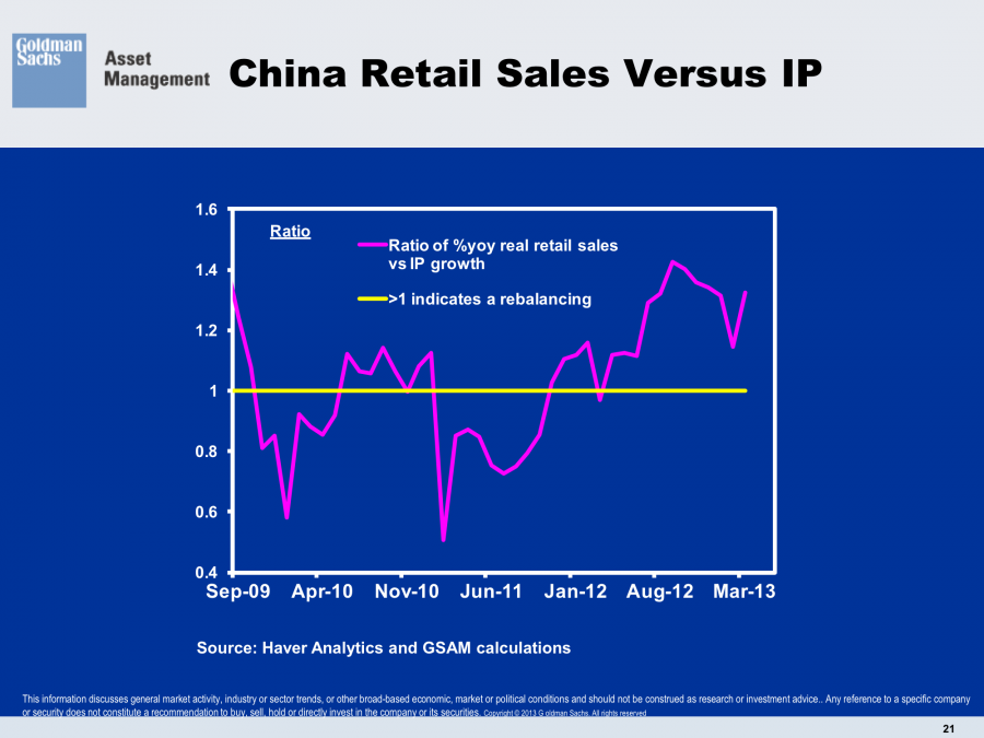 China Retail Sales Versus Industrial Production