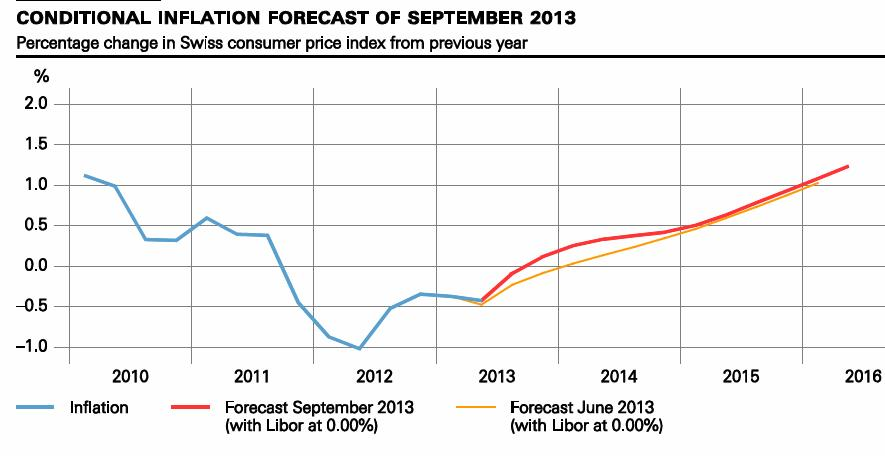 Conditional Inflation Forecast Septembert 2013 SNB