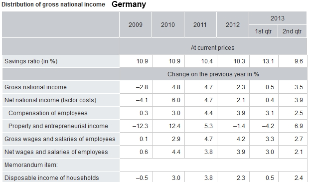 Disposable Income Savings Rate Germany Q2 2013