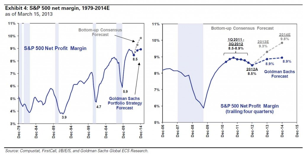 Earnings Forecasts 1979-2015