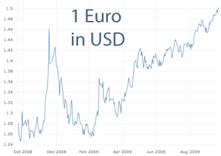 euro 1.50, usd