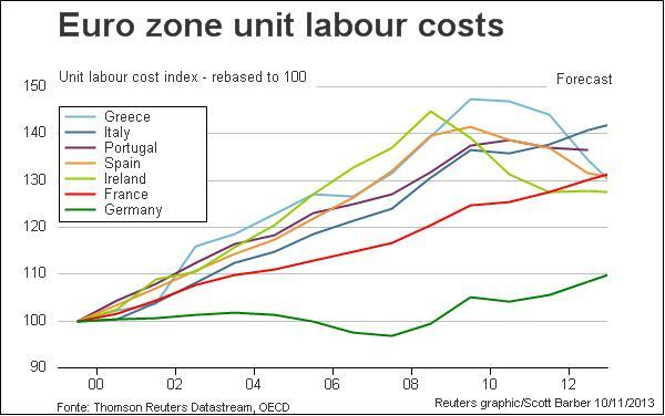 Eurozone Labor Costs