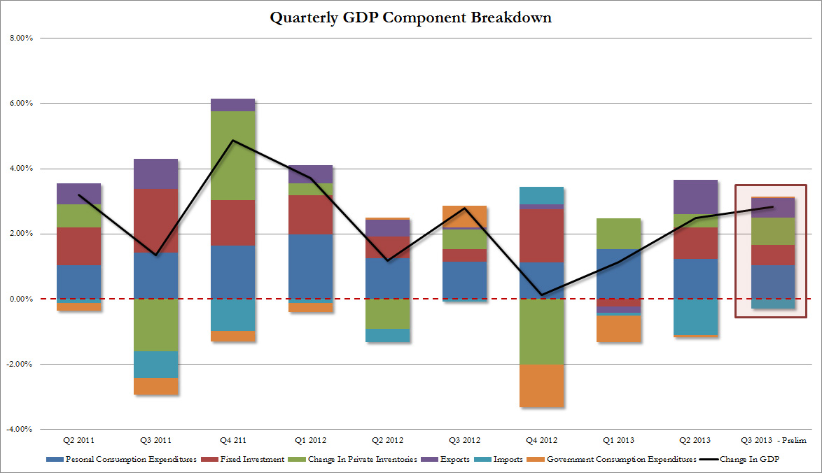 U.S. GDP Q3 2013 by component