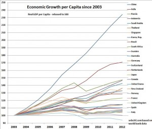 GDP per Capita China India Russia Indonesia Saudi Arabia Thailand Singapore Korea, Rep. Brazil South Africa Australia Sweden Germany World Switzerland Netherlands Japan Canada United States New Zealand Norway France United Kingdom Ireland Spain Italy Greece