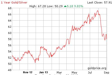 Gold Silver Ratio Sep2013