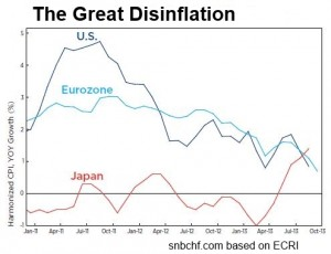 Great Disinflation