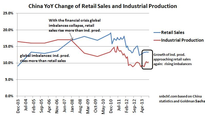China industrial production versus Retail Sales