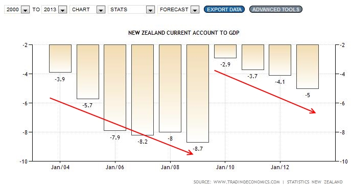New Zealand Current Account Collapse