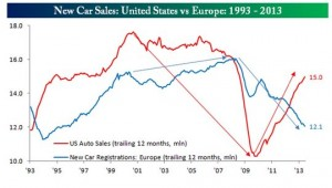New Car Sales: Europe vs USA