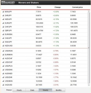 FX Price Movements November 11 to November 15 2013