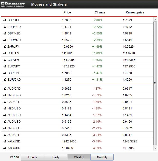 FX Price Movements November 18 to November 22 2013