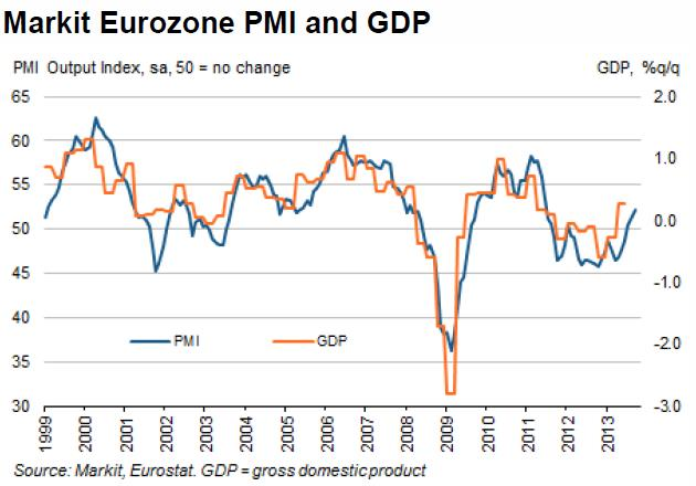 Market PMI Eurozone September 2013