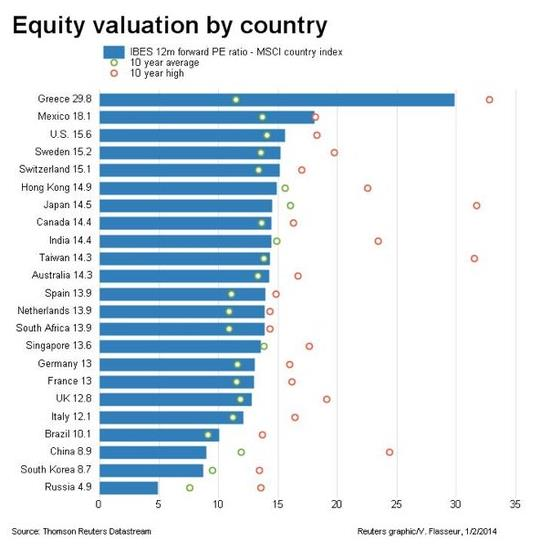 Price Earnings Ratios by Country January 2014