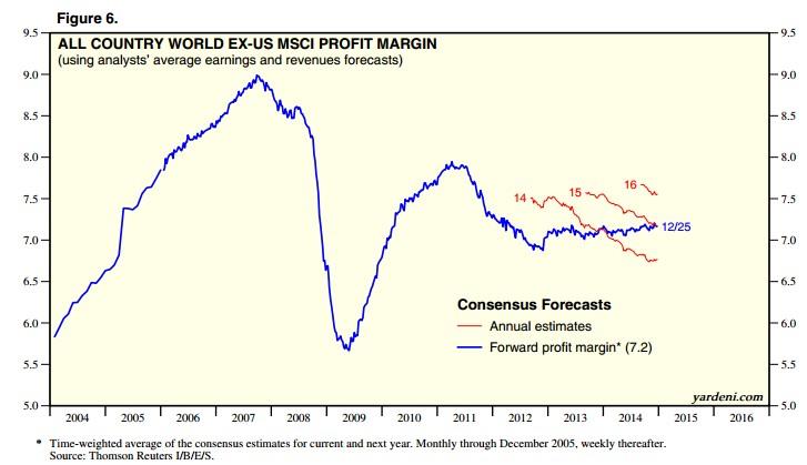 Profit Margins 2014 Global