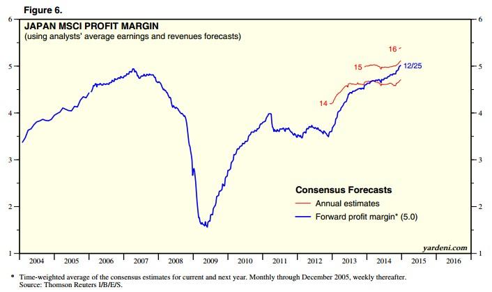 Profit Margins 2014 Japan