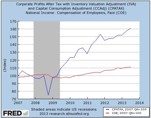 Corporate Profits vs. Compensation of Employess