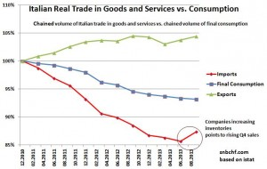 Italian Real Trade vs. Real Consumption